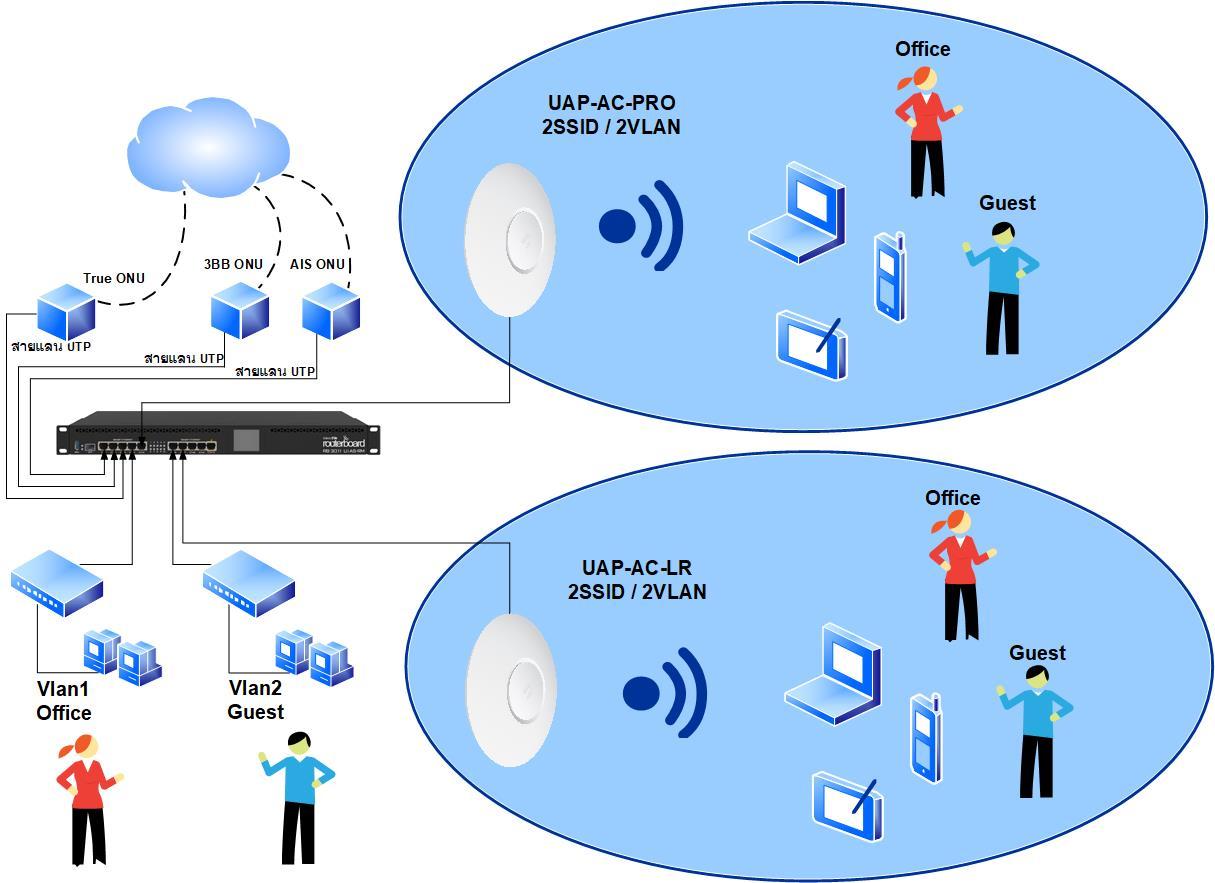 คู่มือการตั้งค่าอุปกรณ์ MikroTik ให้ทำงานร่วมกับ UniFi AP