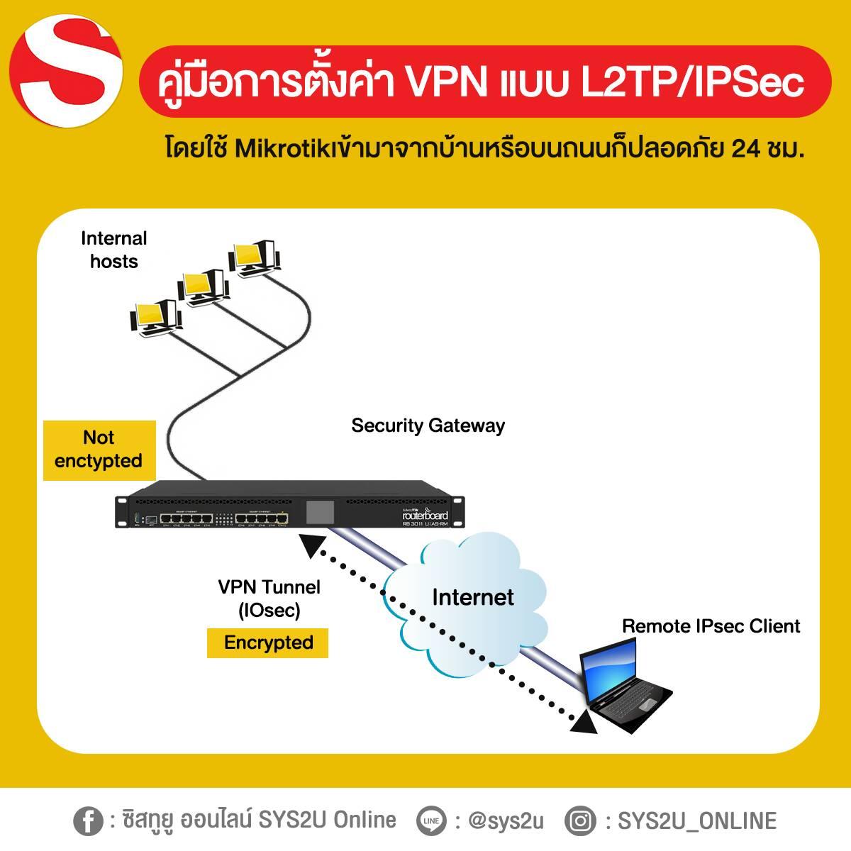 VPN : คู่มือการตั้งค่า MikroTik ให้ทำงานเป็น VPN Server แบบ